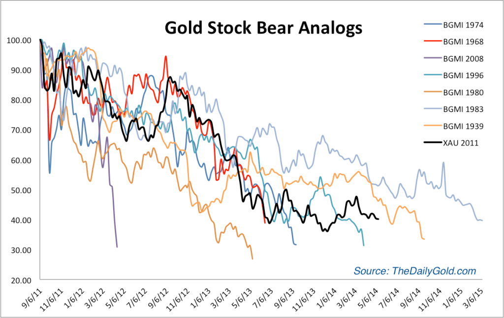 https://i1.wp.com/thedailygold.com/wp-content/uploads/2014/05/may8goldstockbears-1024x647.png