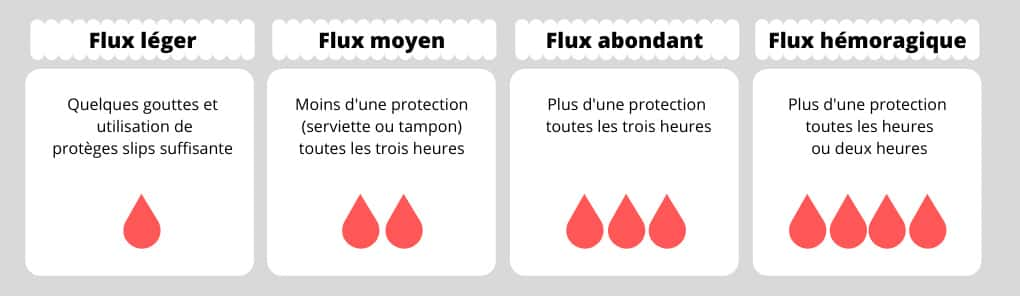 flux menstruels règles