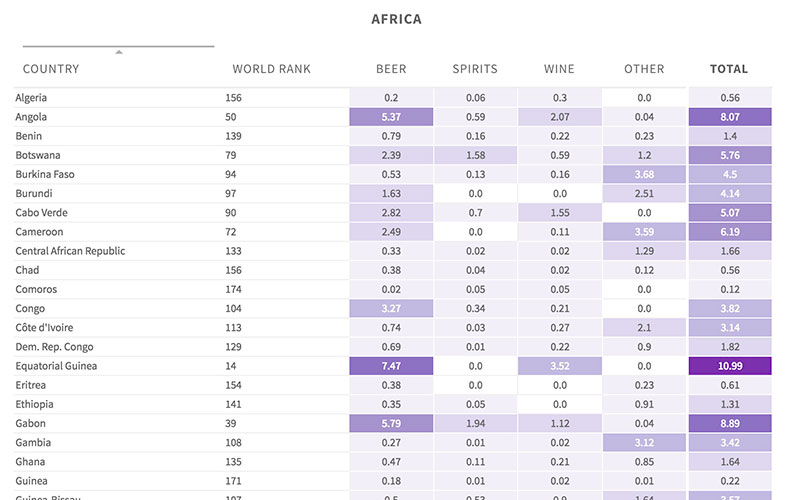 drinking-countries-table-dailyviz