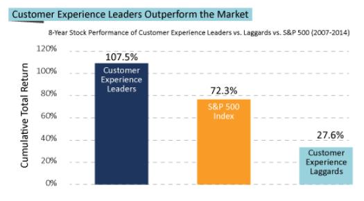 figure_customer_experience_leaders