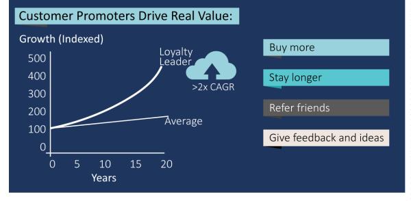 figure_customers_promoters