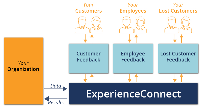 ExperienceConnect