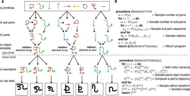 Bayesian program learning