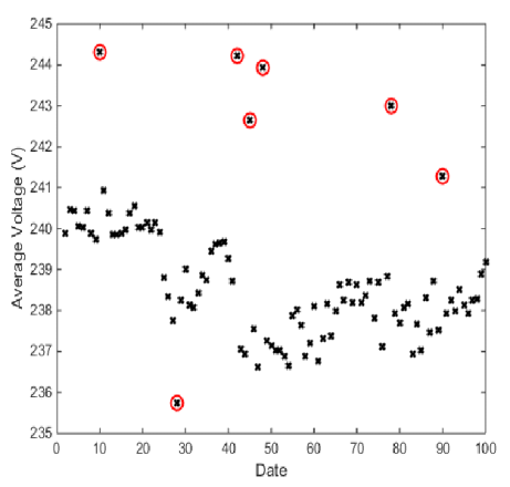 outlier detection anomaly detection