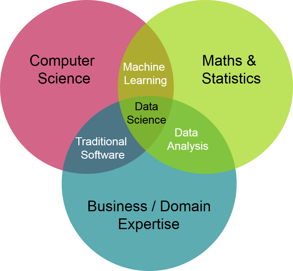 Data science without programming  The Data Scientist