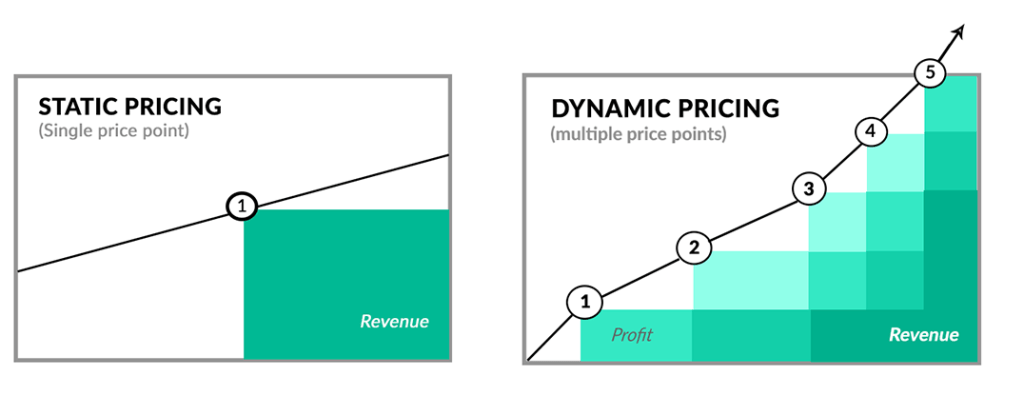 Dynamic pricing through machine learning - The Data Scientist