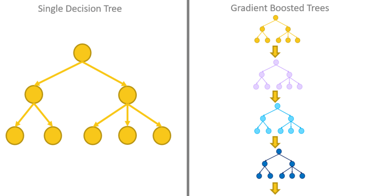 gradient_boosted_trees