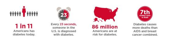 november-is-american-diabetes-month
