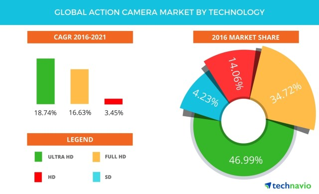 Global Action Camera Market to Grow at a CAGR of Almost 15% Through 2021- Forecasts by Technavio