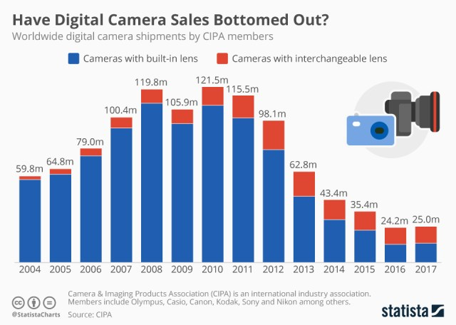 Analysis: Digital camera sales bottoming out?