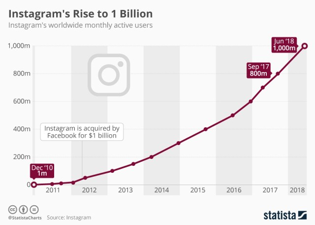 Instagram reaches a billion users, launches IGTV