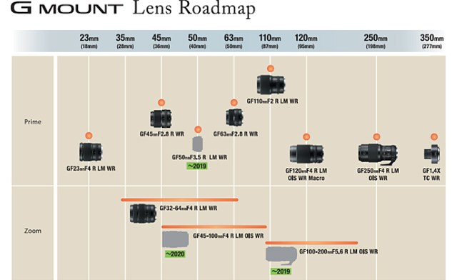 Fujifilm announces development roadmap for GFX lens series