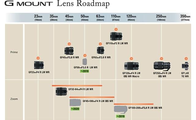 Fujifilm announces development roadmap for GFX lens series