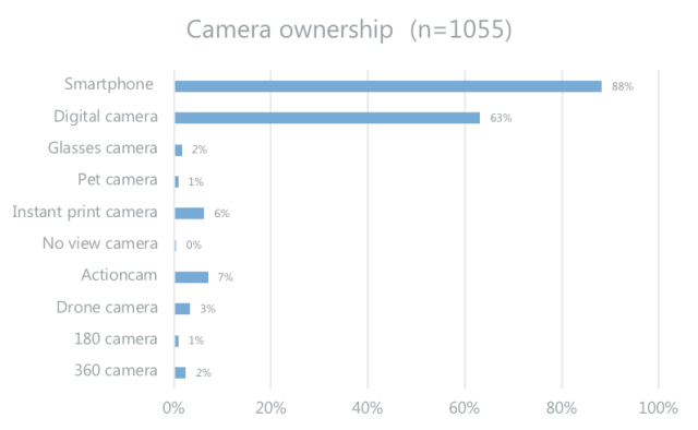 When one camera doesn't do it all, from Suite 48a research