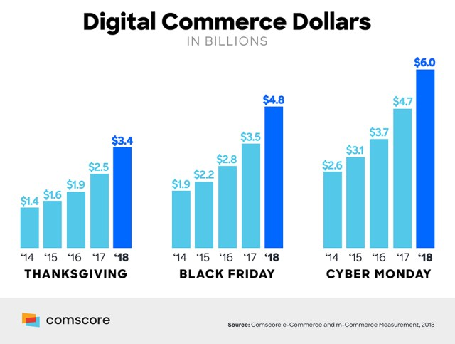 Comscore reports Thanksgiving weekend online sales trends