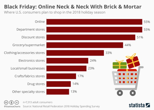 Early holiday sales showing growth of mobile commerce