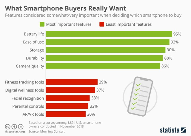 Survey shows smartphone users not excited about advanced imaging features