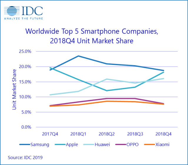 Worldwide smartphone shipments down 4.9%