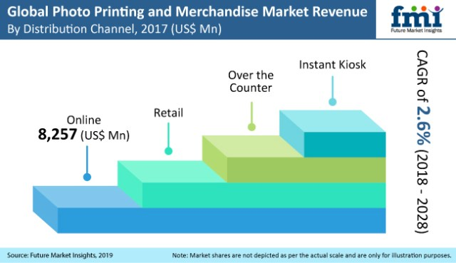 FMI: Booming digitalization spurs digital printing demand; merchandise to take over photo printing
