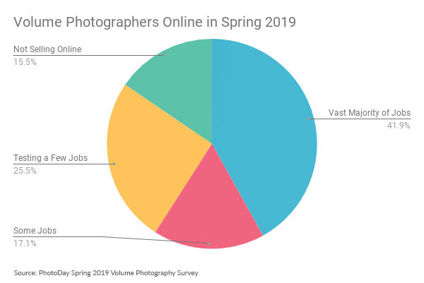 Volume photographers looking to move online, mobile, according to PhotoDay