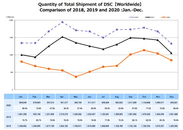 CIPA data report shows continued declines