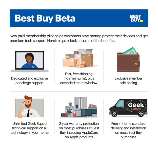 Best Buy is piloting paid membership program in 60 markets