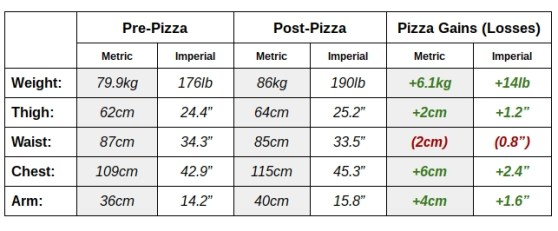 Pizza diet measurements table
