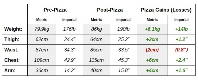 Pizza diet gains, losses, and measurements table