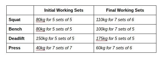 Strength progress on squat, bench, deadlift and press