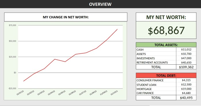 Net worth tracker spreadsheet showing the 'overview' sheet.