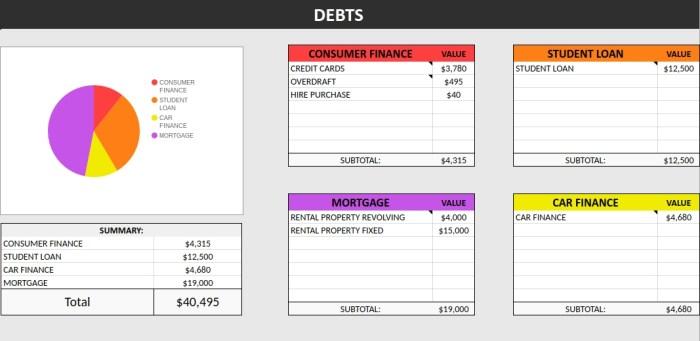 Net worth tracker debt section of spreadsheet.