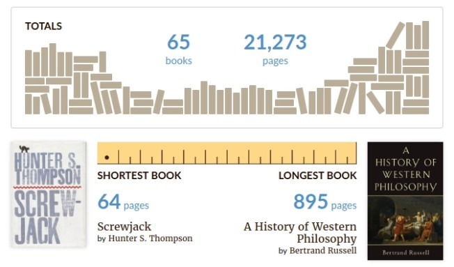 65 books, 21,273 pages read.