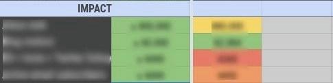 good enough metrics for impact
