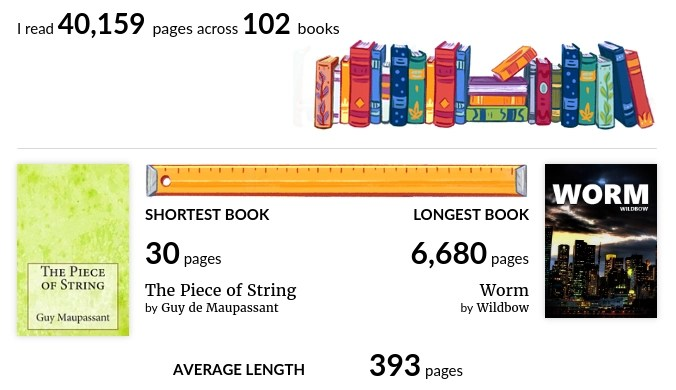 Annual reading statistics from Goodreads: 100+ books a year, 40,000+ pages