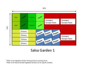 Garden Templates | The Demo Garden Blog
