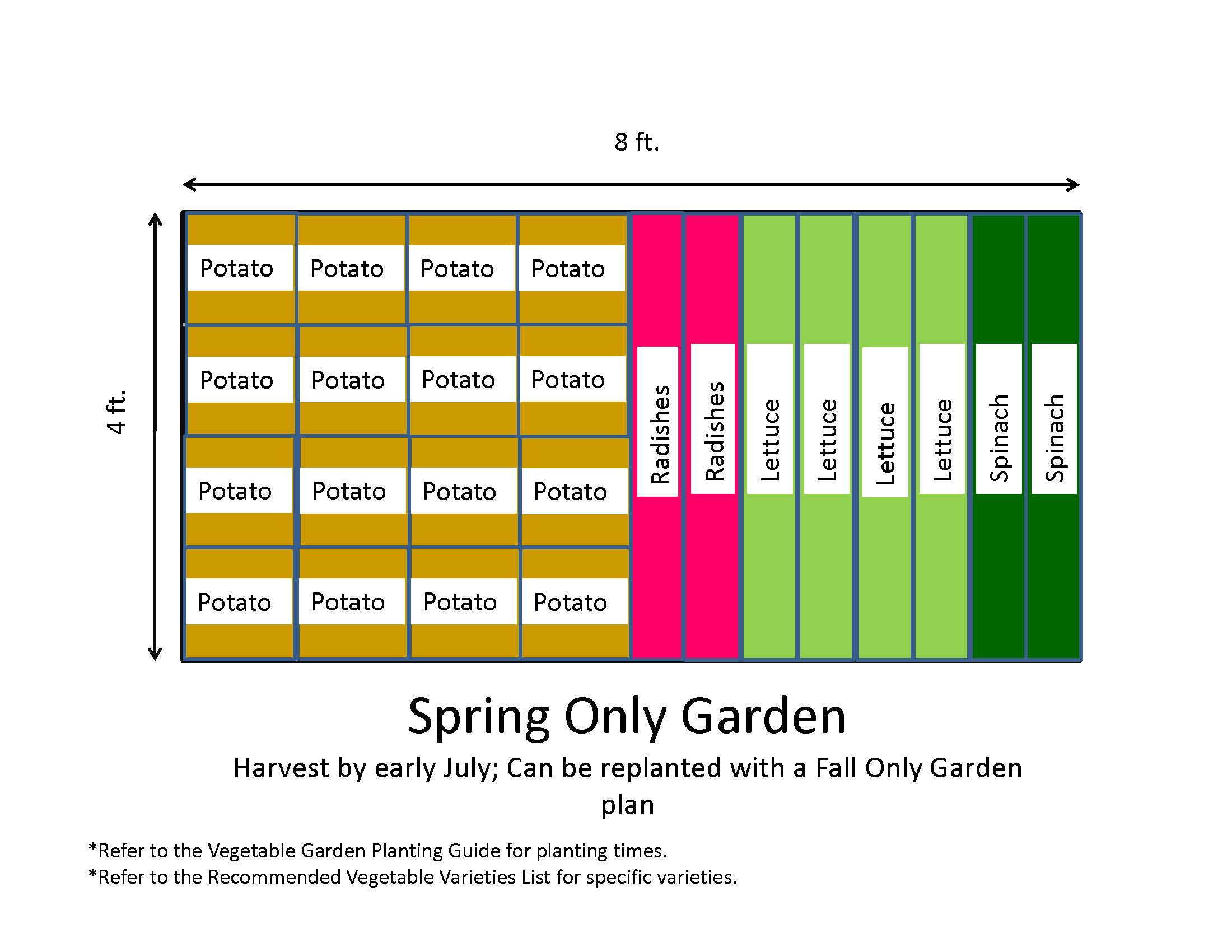 Vegetable Garden Layout Map
