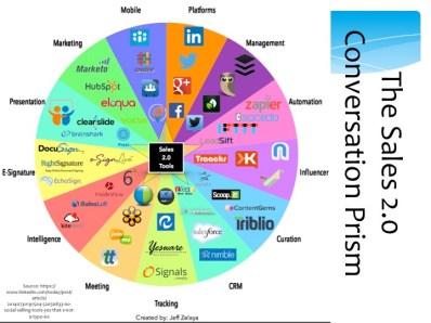 Social Selling Tools