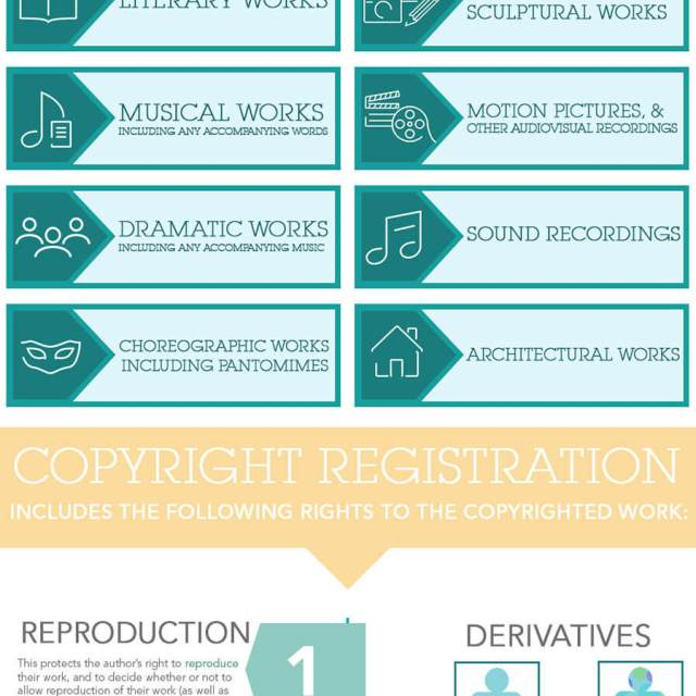 Basics of Copyright Infographic | Infographic Designs | The Design Jedi