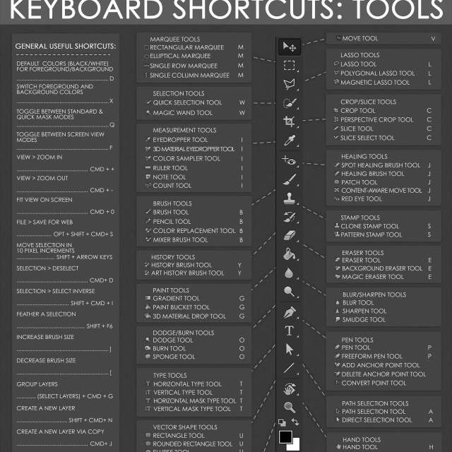 Photoshop Keyboard Shortcuts Infographic | Infographic Designs | The Design Jedi