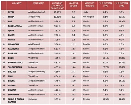top-20-countries-where-christianity-is-growing-the-fastest-table