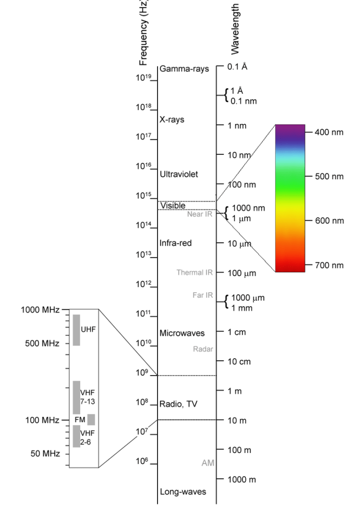 Electromagnetic spectrum, to show blue light rays