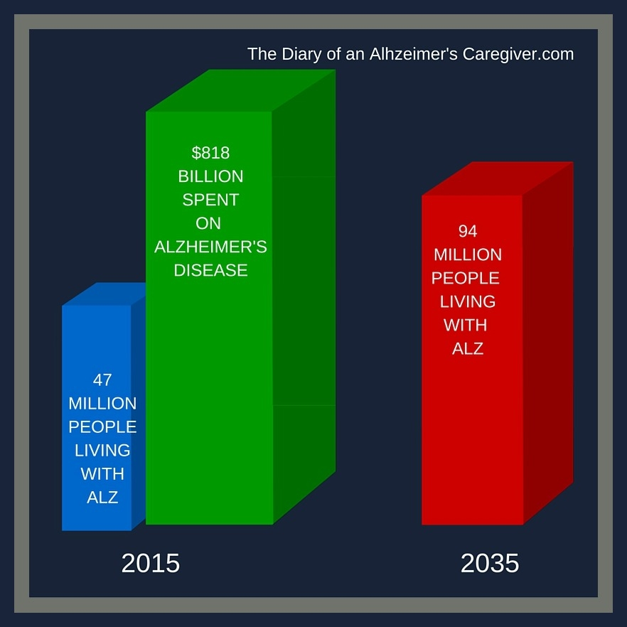 2015 ALZ FACTS & FIGURES  https://thediaryofanalzheimerscaregiver.com/2015/08/the-facts-about-alzheimers-disease/