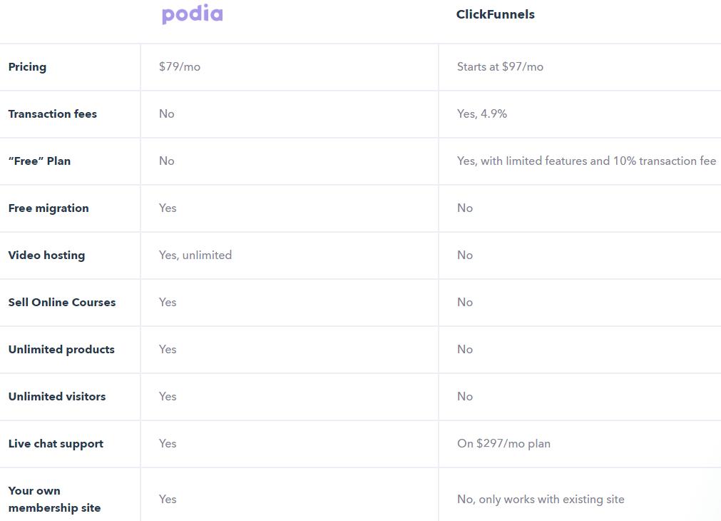podia vs clickfunnels pricing