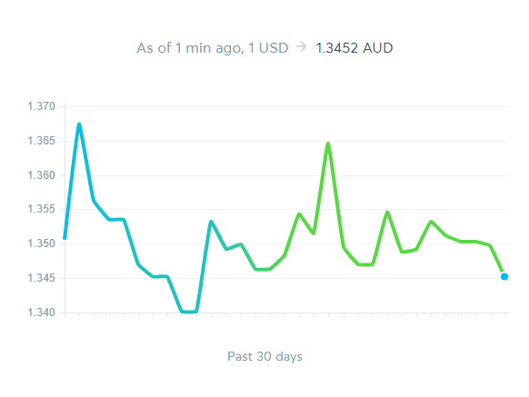 Transferwise market rate