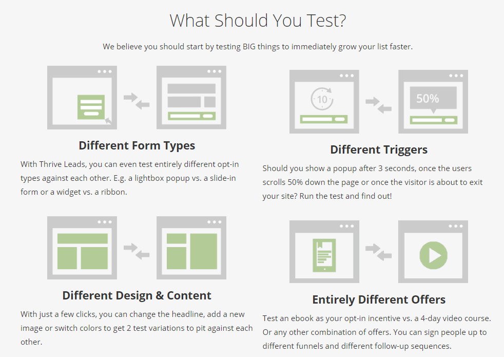 thrive leads website testing