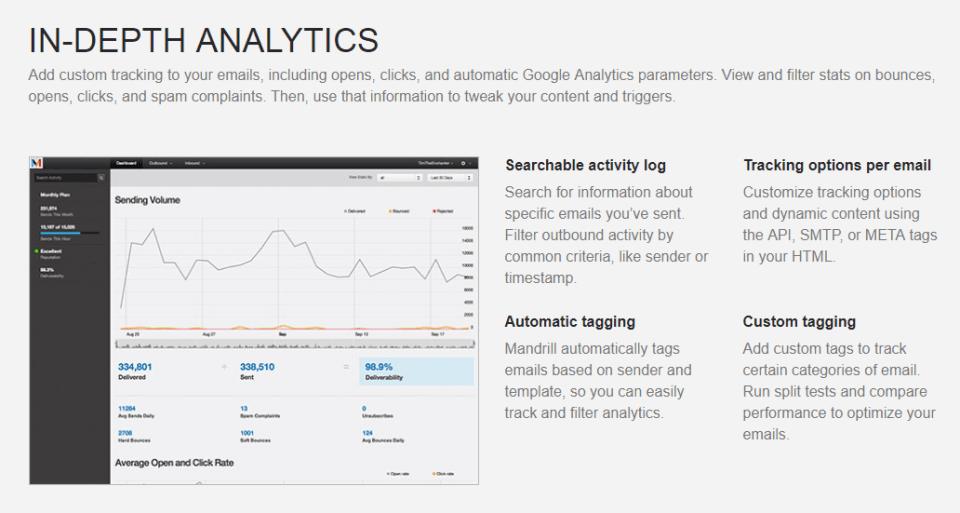 mandrill in-depth analytics