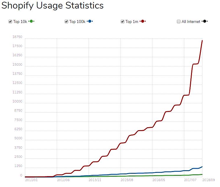 shopify usage stats