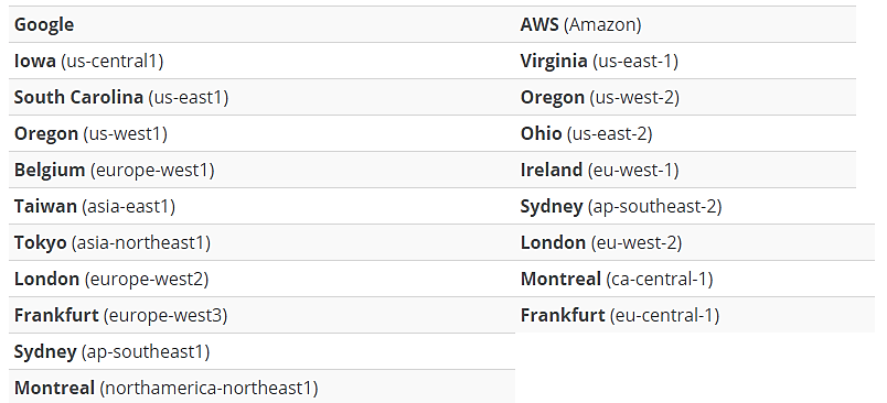 WP Engine's list of 18 different data centers