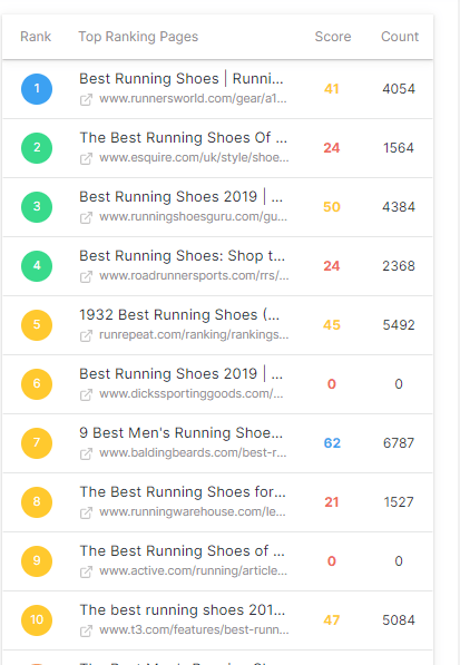 marketmuse competitor ranking view