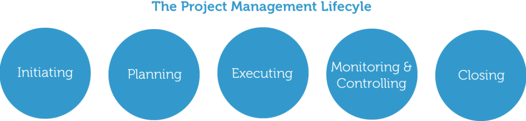 Project Management Life cycle phases